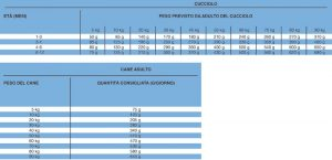 tabelle-omega-ITA
